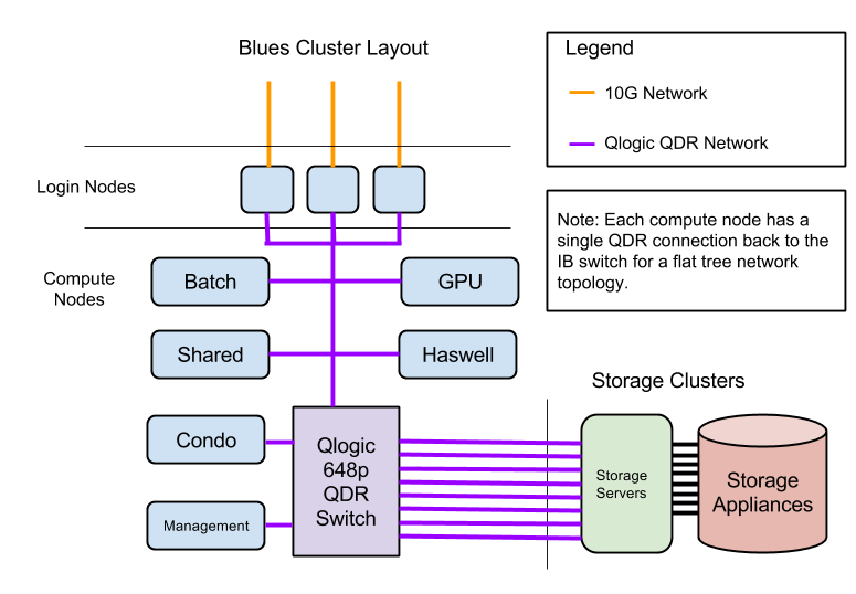 Diagram of Blues Network